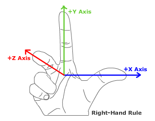 File:RightHandRule.png