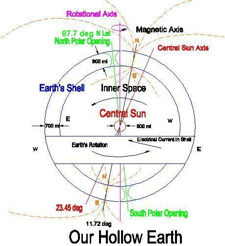 File:Hollow earth structure 001.jpg
