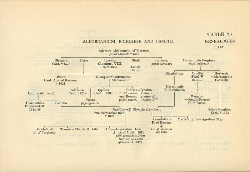 File:Aldobrandini family tree 001.jpg