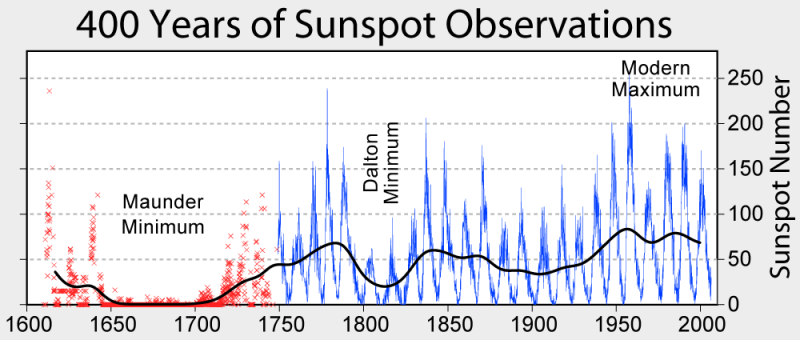 File:Sun cycles maunder minumum phase.png